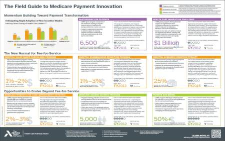 Field Guide to Payment Innovation