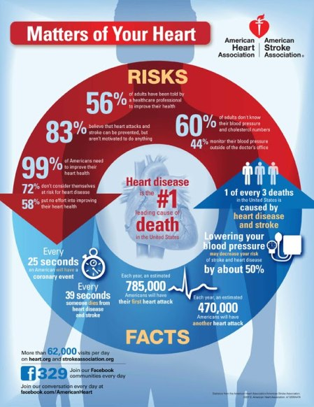 Heart Risks and Facts