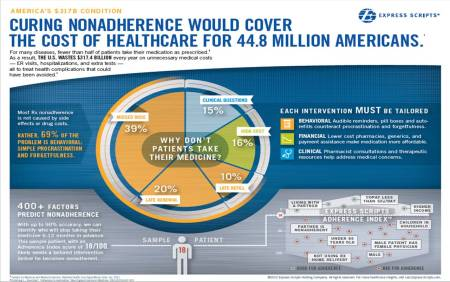 nonadherance infographics