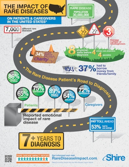 US-RareDisease-Infographic copy